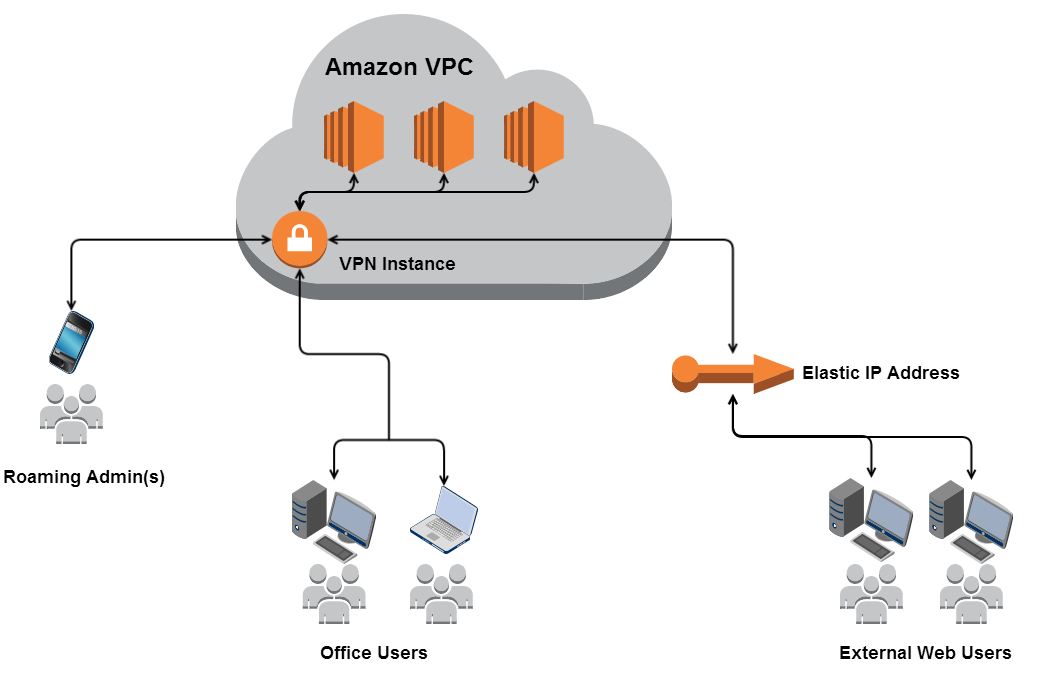 VPN Solutions using AWS